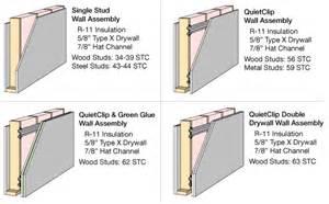 Media Room Acoustic Panels - quietclip sound isolation company