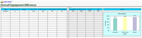 Oee Spreadsheet by Availability Template Excel Pacq Co