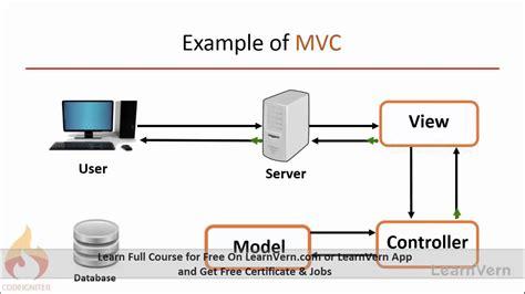 tutorial codeigniter mvc learn mvc model view controller in codeigniter tutorial
