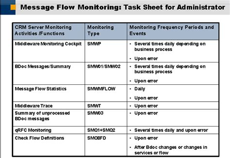 tutorial on sap crm sap crm technical tutorials by naval bhatt middleware