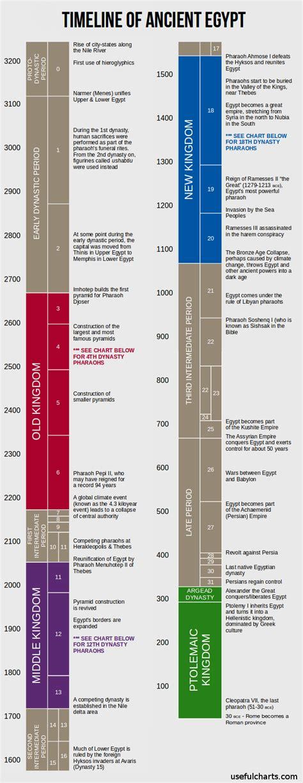 ancient egypt map and timeline ancient egypt history mythology timeline ancient