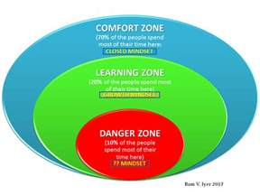 are you stuck in your comfort zone business thinking