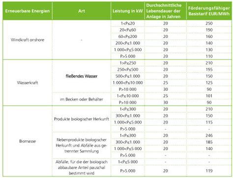 tabelle italien italien erlass des neuen dekrets zur f 246 rderung