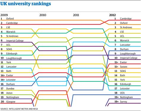 Loughborough Acceptance Letter Guide 2012 The Guardian Tables And See How The Rankings Changed