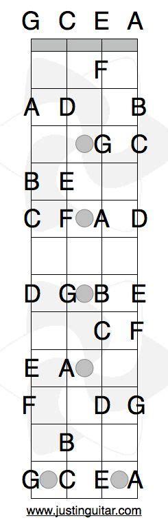banana boat song e chords 17 best images about music ed ukulele on pinterest
