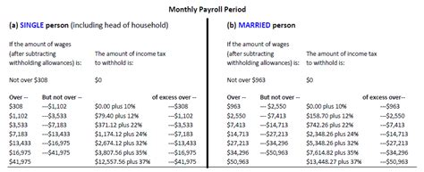 payroll tax tables 2018 calculation of employment taxes for wages paid in 2018