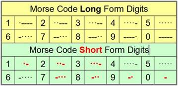coding shortest 4 answers how do the use morse code or do they