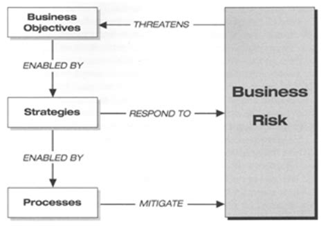 commercial risk model appendix i the business risk model clir
