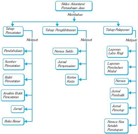 Buku Ajar Dasar Dasar Akuntansi contoh jurnal penyesuaian dan jawaban terbaru 10