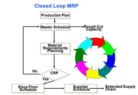 Software Floor Plan do you have the capacity for crp