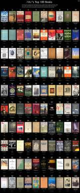 4chan lit s top 100 books books