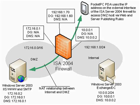 scheme web server publishing servers on a isa server 2004 firewall