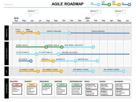 Powerpoint Agile Roadmap Template Agile Roadmap Template