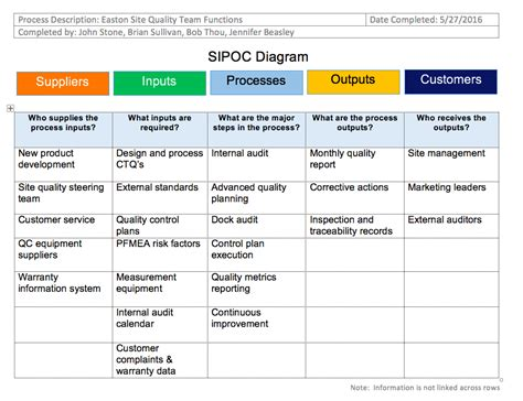 sipoc templates sipoc template 28 images 10 free six sigma templates