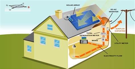Teknologi Tenaga Surya pembangkit listrik tenaga surya untuk rumah