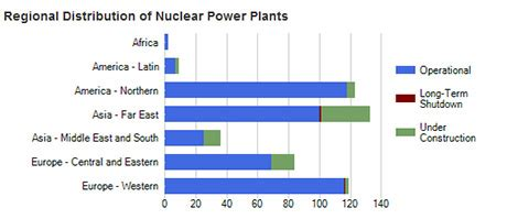Mba Nuclear Energy Management by India Ranked 12th In Terms Of Power Generation From