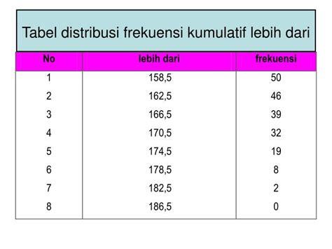 membuat tabel distribusi frekuensi kumulatif lebih dari ppt menentukan pembatas kelas class boundaries