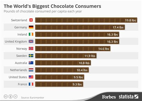 pattern analysis en francais the world s biggest chocolate consumers infographic