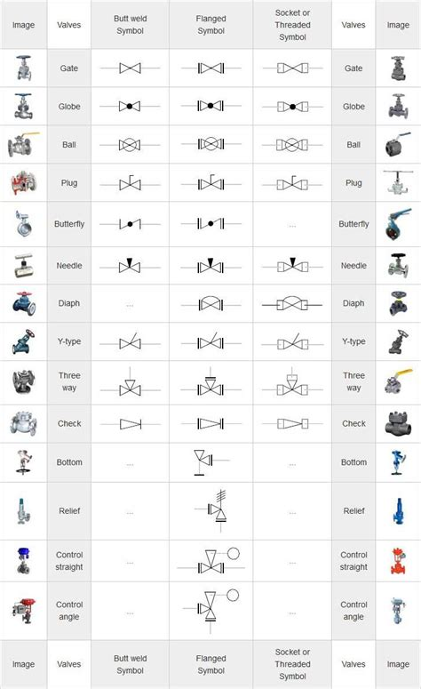 mechanical symbols  isometric drawings   piping design plumbing drawing mechanical