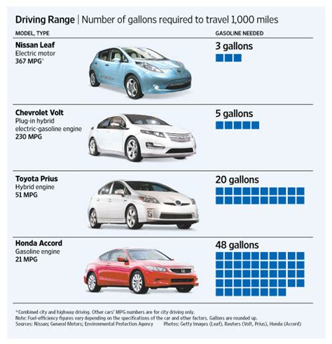electric car efficiency electric vehicle vs gas vs hybrid cars a comparison of