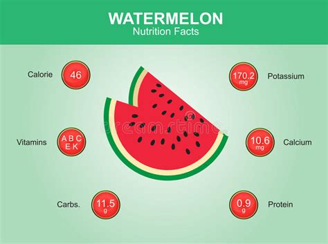 watermelon a carbohydrates watermelon nutrition facts watermelon fruit with