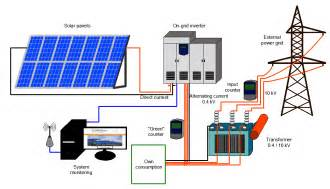 How Long To Charge Solar Lights - 1 mw solar power plant sirmouri solar energy india price