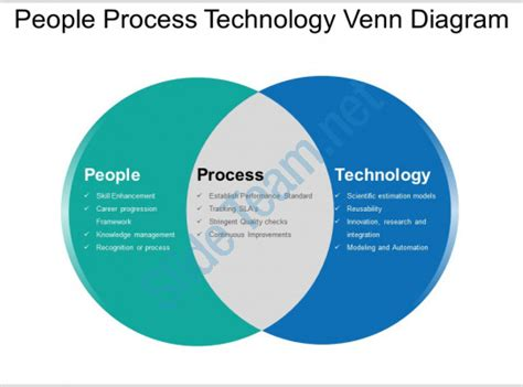 venn diagram of science and technology process technology venn diagram ppt slide show