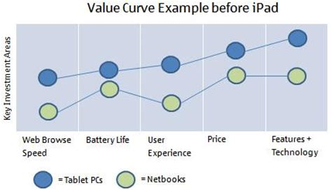 value curve analysis template company introduction template business it project