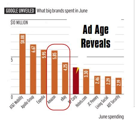 top adwords yearly spendings top spenders who spends amazon ebay big spenders on google adwords but does