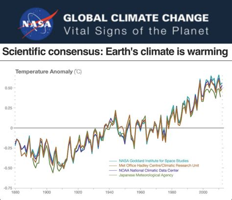climate change vital signs of the planet study finds global temperature record is a smoking gun of collusion