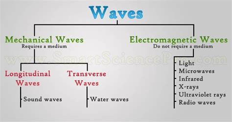 Light Waves Vs Sound Waves by Mr Villa S 7th Gd Science Class Waves Review