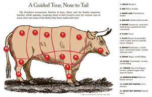 beef 101 now we what part of the cow we eat food