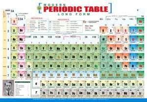 gallery for gt modern periodic table