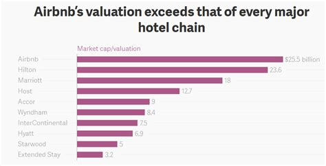 airbnb valuation optimera airbnb s valuation exceeds that of every major
