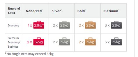 virgin baggage fee air new zealand baggage allowance dimensions crafts