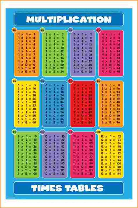 multiplication table chart 1 12 multiplication chart 1 12 questionnaire template