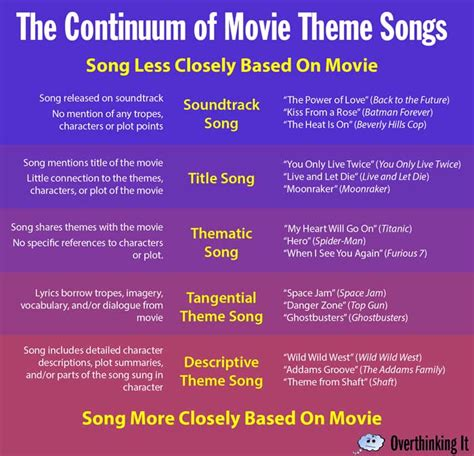 theme songs list the continuum of movie theme songs overthinking it