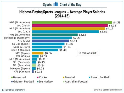 Highest Paying Mba Colleges In India by Chart The Highest Paying Sports Leagues In The World