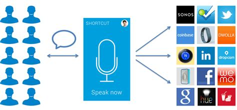 shortcut app brings smartphone voice to your