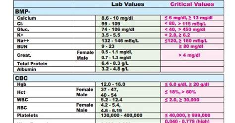 creatinine values creatinine lab values loud librarian ml