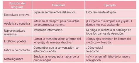 2014 Punto De Comunicaci 211 N - ejemplos de funciones del lenguaje 71 funciones del
