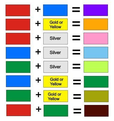 mixed colors chart colour mixing chart colours colors mixing colours and