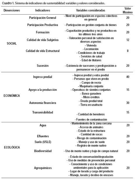 preguntas de aspectos familiares indicadores de sustentabilidad para la producci 243 n lechera