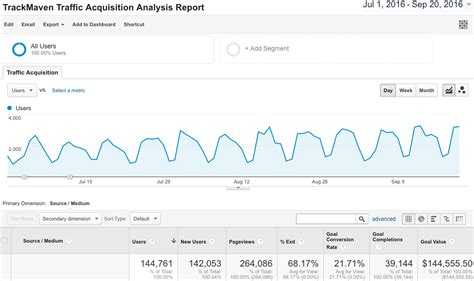 6 google analytics report templates every marketer needs