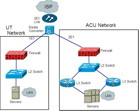 logical network diagram participandiagrams cus network design network
