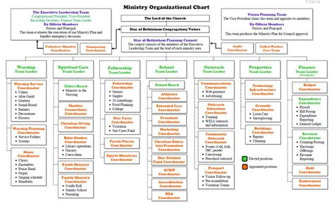 Lovely Church Ministry Structure And Organization #6: Capture.JPG