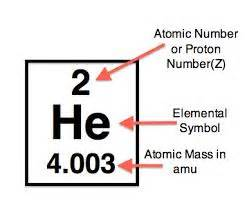 Proton Number And Nucleon Number Chapter 4 The Structure Of The Atom Mr S Science