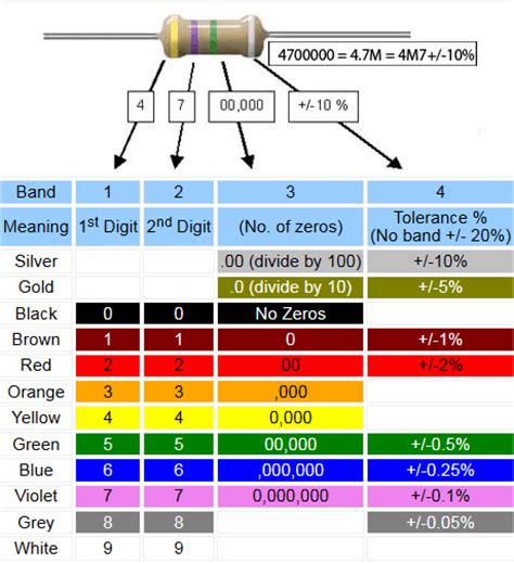resistor values 3 band resistor colour codes