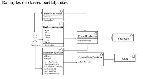 exemple de diagramme de classe d analyse diagramme classe participante methodes agiles