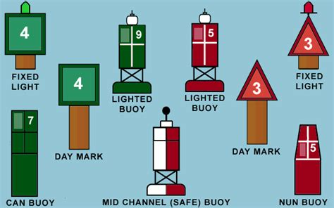 boating signs and buoys aids to navigation spinnaker sailing